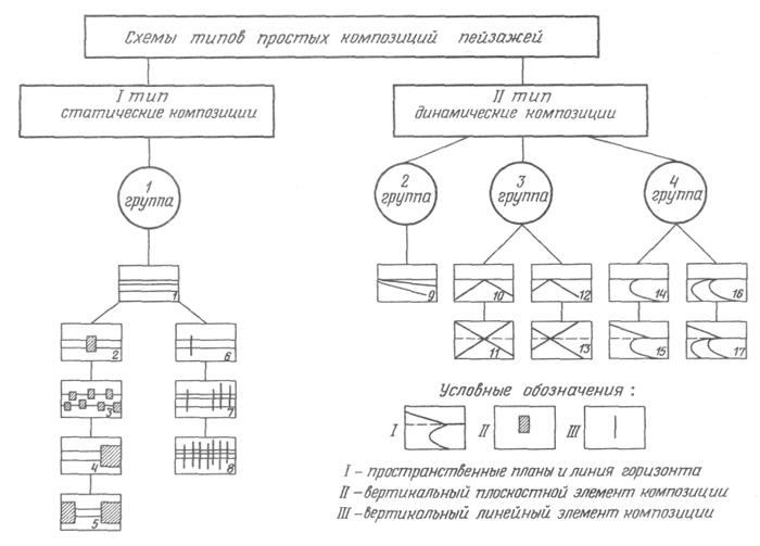 схем простых композиций