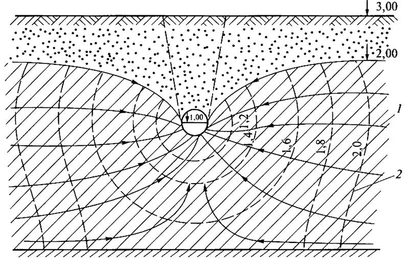Гидродинамическая схема