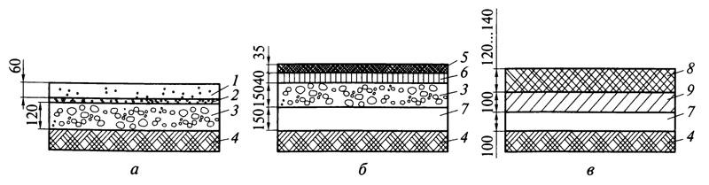Рис. 4.11. Типовые конструкции для спортивных площадок на суглинистых и глинистых грунтах