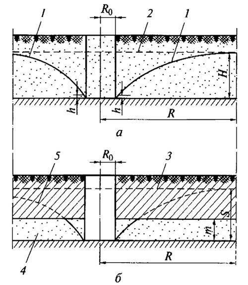 Схема притока воды к широкому,