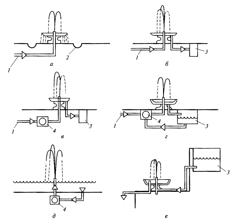 Схемы подачи воды в фонтаны