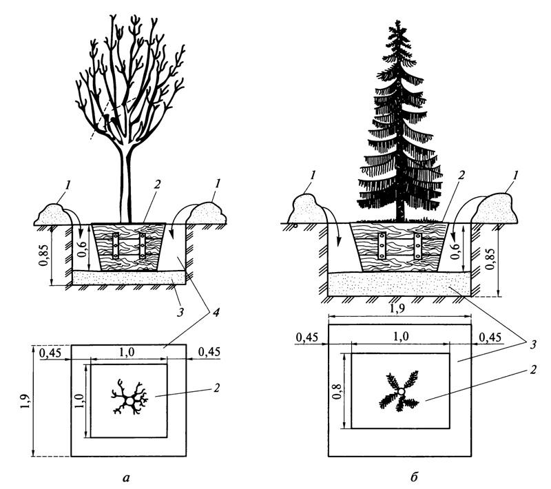 Схема посадки и установки