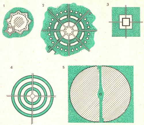 Теоретические схемы систем зеленых насаждений городов