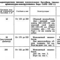 Основные характеристики типовых плескательных бассейнов, (проект специального архитектурно-конструктивного бюро САКБ 1959 г.)
