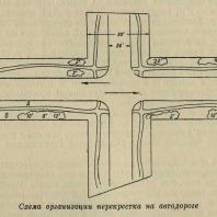 Схема организации перекрестка на автодороге
